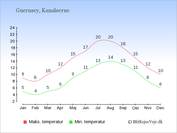 Gennemsnitlige temperaturer på Kanaløerne -nat og dag: Januar 5;9. Februar 4;8. Marts 5;10. April 6;12. Maj 9;15. Juni 11;17. Juli 13;20. August 14;20. September 13;18. Oktober 11;15. November 8;12. December 6;10.