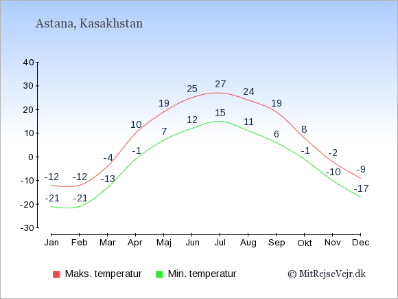 Gennemsnitlige temperaturer i Kasakhstan -nat og dag: Januar -21;-12. Februar -21;-12. Marts -13;-4. April -1;10. Maj 7;19. Juni 12;25. Juli 15;27. August 11;24. September 6;19. Oktober -1;8. November -10;-2. December -17;-9.