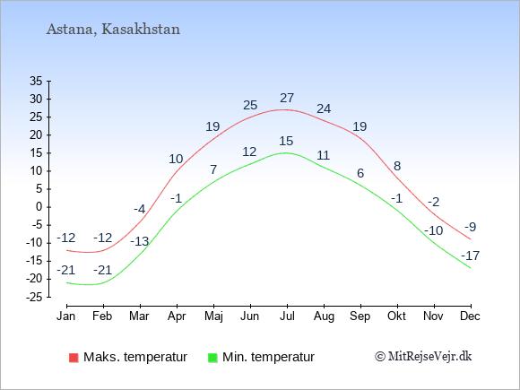 Gennemsnitlige temperaturer i Kasakhstan -nat og dag: Januar -21;-12. Februar -21;-12. Marts -13;-4. April -1;10. Maj 7;19. Juni 12;25. Juli 15;27. August 11;24. September 6;19. Oktober -1;8. November -10;-2. December -17;-9.