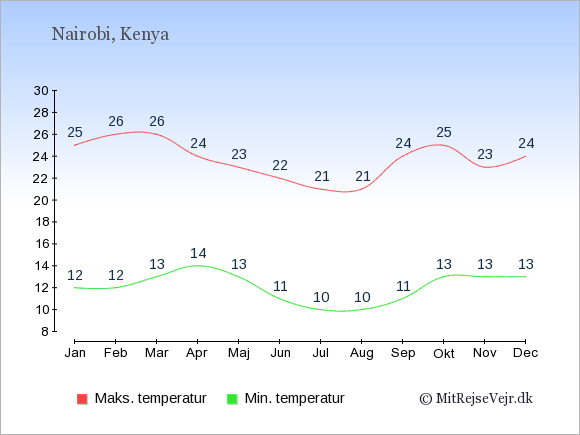 Gennemsnitlige temperaturer i Kenya -nat og dag: Januar 12;25. Februar 12;26. Marts 13;26. April 14;24. Maj 13;23. Juni 11;22. Juli 10;21. August 10;21. September 11;24. Oktober 13;25. November 13;23. December 13;24.