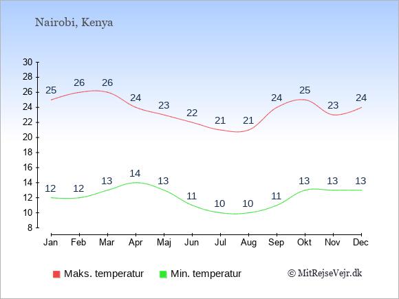 Temperaturer i Kenya -dag og nat.