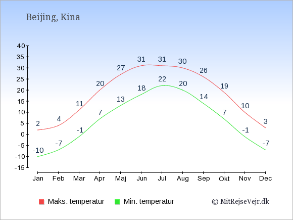 Gennemsnitlige temperaturer i  Beijing -nat og dag: Januar -10,2. Februar -7,4. Marts -1,11. April 7,20. Maj 13,27. Juni 18,31. Juli 22,31. August 20,30. September 14,26. Oktober 7,19. November -1,10. December -7,3.