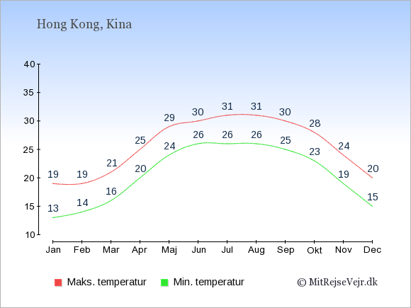 Gennemsnitlige temperaturer i Hong Kong -nat og dag: Januar 13,19. Februar 14,19. Marts 16,21. April 20,25. Maj 24,29. Juni 26,30. Juli 26,31. August 26,31. September 25,30. Oktober 23,28. November 19,24. December 15,20.