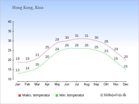 Gennemsnitlige temperaturer i Hong Kong -nat og dag: Januar 13;19. Februar 14;19. Marts 16;21. April 20;25. Maj 24;29. Juni 26;30. Juli 26;31. August 26;31. September 25;30. Oktober 23;28. November 19;24. December 15;20.
