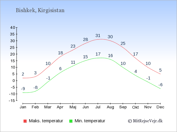 Gennemsnitlige temperaturer i Kirgisistan -nat og dag: Januar -9;2. Februar -8;3. Marts -1;10. April 6;18. Maj 11;23. Juni 15;28. Juli 17;31. August 16;30. September 10;25. Oktober 4;17. November -1;10. December -6;5.