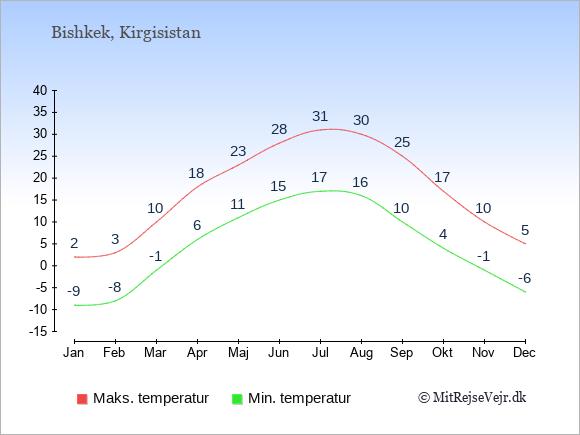 Temperaturer i Kirgisistan -dag og nat.