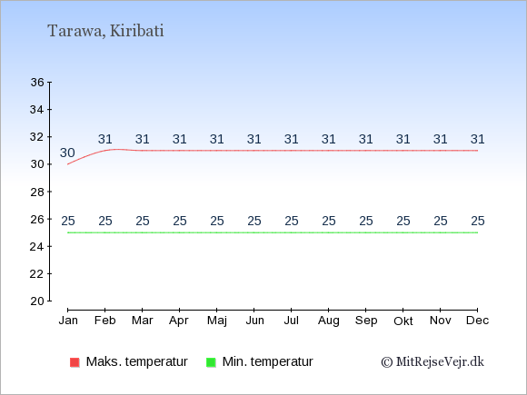 Gennemsnitlige temperaturer i Kiribati -nat og dag: Januar 25;30. Februar 25;31. Marts 25;31. April 25;31. Maj 25;31. Juni 25;31. Juli 25;31. August 25;31. September 25;31. Oktober 25;31. November 25;31. December 25;31.
