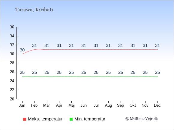 Gennemsnitlige temperaturer i Kiribati -nat og dag: Januar 25;30. Februar 25;31. Marts 25;31. April 25;31. Maj 25;31. Juni 25;31. Juli 25;31. August 25;31. September 25;31. Oktober 25;31. November 25;31. December 25;31.