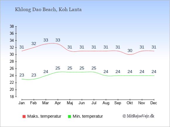 Gennemsnitlige temperaturer i Khlong Dao Beach -nat og dag: Januar:23,31. Februar:23,32. Marts:24,33. April:25,33. Maj:25,31. Juni:25,31. Juli:25,31. August:24,31. September:24,31. Oktober:24,30. November:24,31. December:24,31.
