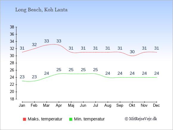 Gennemsnitlige temperaturer i Long Beach -nat og dag: Januar:23,31. Februar:23,32. Marts:24,33. April:25,33. Maj:25,31. Juni:25,31. Juli:25,31. August:24,31. September:24,31. Oktober:24,30. November:24,31. December:24,31.