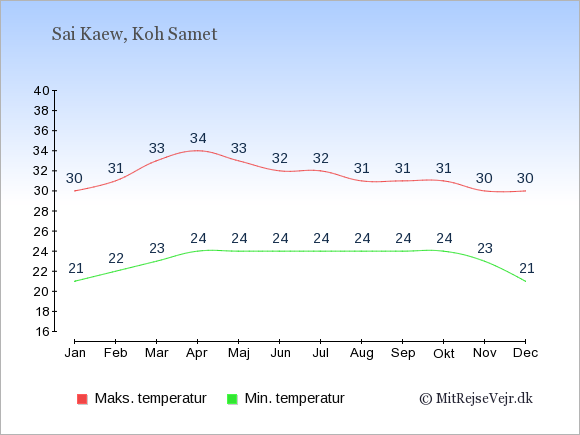 Gennemsnitlige temperaturer i Sai Kaew -nat og dag: Januar:21,30. Februar:22,31. Marts:23,33. April:24,34. Maj:24,33. Juni:24,32. Juli:24,32. August:24,31. September:24,31. Oktober:24,31. November:23,30. December:21,30.