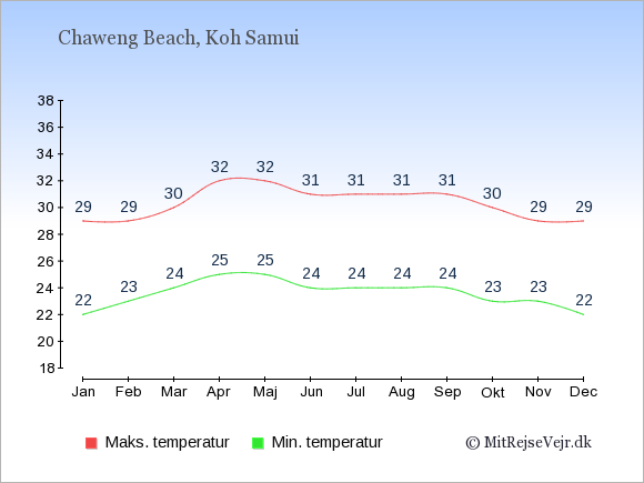 Gennemsnitlige temperaturer i Chaweng Beach -nat og dag: Januar:22,29. Februar:23,29. Marts:24,30. April:25,32. Maj:25,32. Juni:24,31. Juli:24,31. August:24,31. September:24,31. Oktober:23,30. November:23,29. December:22,29.