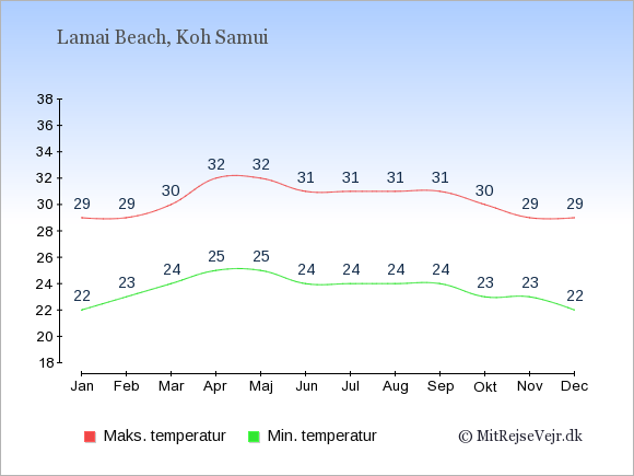 Gennemsnitlige temperaturer i Lamai Beach -nat og dag: Januar:22,29. Februar:23,29. Marts:24,30. April:25,32. Maj:25,32. Juni:24,31. Juli:24,31. August:24,31. September:24,31. Oktober:23,30. November:23,29. December:22,29.