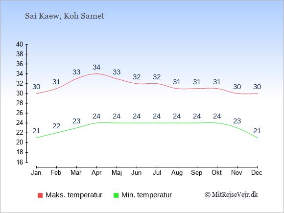 Gennemsnitlige temperaturer i Sai Kaew -nat og dag: Januar 21,30. Februar 22,31. Marts 23,33. April 24,34. Maj 24,33. Juni 24,32. Juli 24,32. August 24,31. September 24,31. Oktober 24,31. November 23,30. December 21,30.