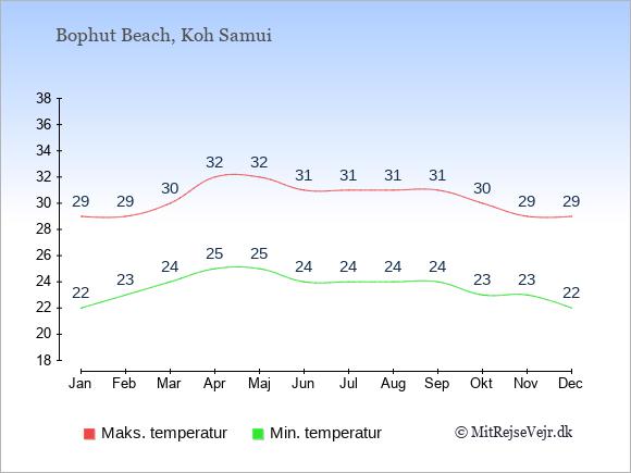 Gennemsnitlige temperaturer i Bophut Beach -nat og dag: Januar 22;29. Februar 23;29. Marts 24;30. April 25;32. Maj 25;32. Juni 24;31. Juli 24;31. August 24;31. September 24;31. Oktober 23;30. November 23;29. December 22;29.