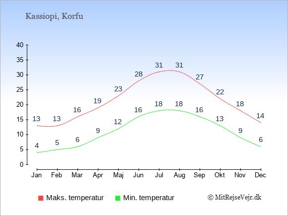 Gennemsnitlige temperaturer i Kassiopi -nat og dag: Januar 4;13. Februar 5;13. Marts 6;16. April 9;19. Maj 12;23. Juni 16;28. Juli 18;31. August 18;31. September 16;27. Oktober 13;22. November 9;18. December 6;14.