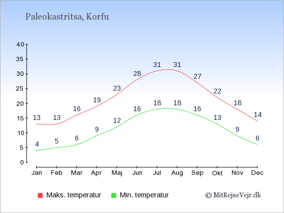 Gennemsnitlige temperaturer i Paleokastritsa -nat og dag: Januar:4,13. Februar:5,13. Marts:6,16. April:9,19. Maj:12,23. Juni:16,28. Juli:18,31. August:18,31. September:16,27. Oktober:13,22. November:9,18. December:6,14.