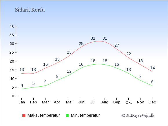 Gennemsnitlige temperaturer i Sidari -nat og dag: Januar 4;13. Februar 5;13. Marts 6;16. April 9;19. Maj 12;23. Juni 16;28. Juli 18;31. August 18;31. September 16;27. Oktober 13;22. November 9;18. December 6;14.
