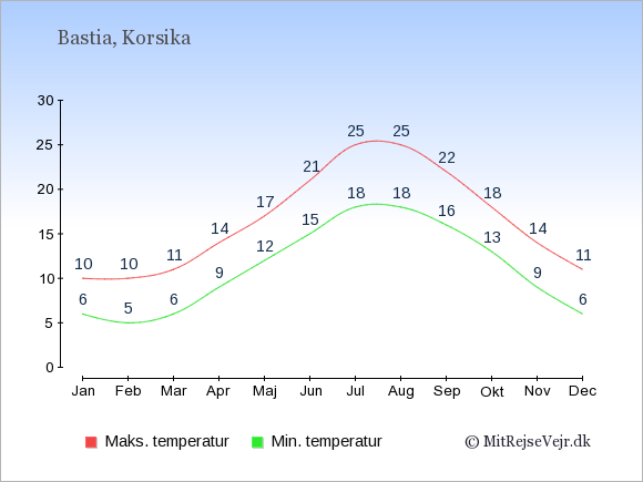 Gennemsnitlige temperaturer i Bastia -nat og dag: Januar:6,10. Februar:5,10. Marts:6,11. April:9,14. Maj:12,17. Juni:15,21. Juli:18,25. August:18,25. September:16,22. Oktober:13,18. November:9,14. December:6,11.