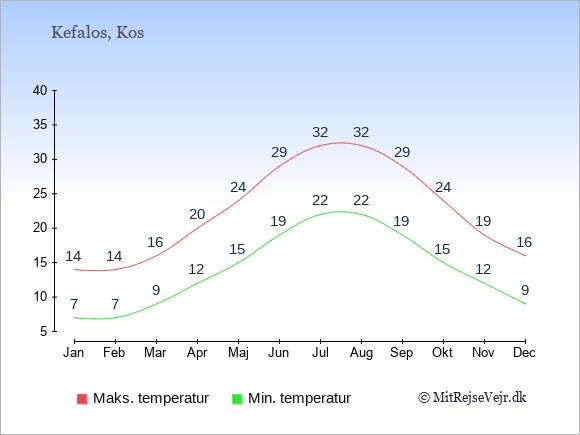 Gennemsnitlige temperaturer i Kefalos -nat og dag: Januar:7,14. Februar:7,14. Marts:9,16. April:12,20. Maj:15,24. Juni:19,29. Juli:22,32. August:22,32. September:19,29. Oktober:15,24. November:12,19. December:9,16.