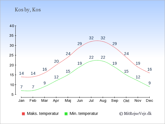 Gennemsnitlige temperaturer i Kos by -nat og dag: Januar:7,14. Februar:7,14. Marts:9,16. April:12,20. Maj:15,24. Juni:19,29. Juli:22,32. August:22,32. September:19,29. Oktober:15,24. November:12,19. December:9,16.