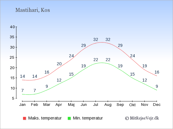 Gennemsnitlige temperaturer i Mastihari -nat og dag: Januar:7,14. Februar:7,14. Marts:9,16. April:12,20. Maj:15,24. Juni:19,29. Juli:22,32. August:22,32. September:19,29. Oktober:15,24. November:12,19. December:9,16.