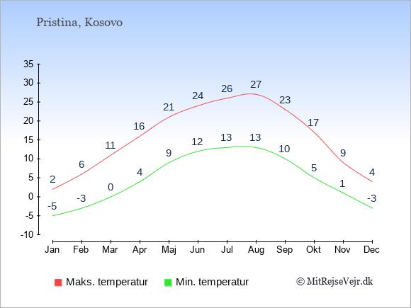 Gennemsnitlige temperaturer i Kosovo -nat og dag: Januar -5;2. Februar -3;6. Marts 0;11. April 4;16. Maj 9;21. Juni 12;24. Juli 13;26. August 13;27. September 10;23. Oktober 5;17. November 1;9. December -3;4.