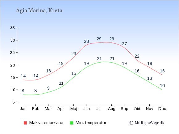 Gennemsnitlige temperaturer i Agia Marina -nat og dag: Januar 8;14. Februar 8;14. Marts 9;16. April 11;19. Maj 15;23. Juni 19;28. Juli 21;29. August 21;29. September 19;27. Oktober 16;22. November 13;19. December 10;16.