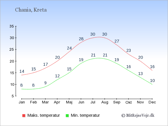 Gennemsnitlige temperaturer i  Chania -nat og dag: Januar 8,14. Februar 8,15. Marts 9,17. April 12,20. Maj 15,24. Juni 19,28. Juli 21,30. August 21,30. September 19,27. Oktober 16,23. November 13,20. December 10,16.