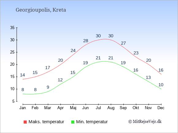 Gennemsnitlige temperaturer i Georgioupolis -nat og dag: Januar:8,14. Februar:8,15. Marts:9,17. April:12,20. Maj:15,24. Juni:19,28. Juli:21,30. August:21,30. September:19,27. Oktober:16,23. November:13,20. December:10,16.
