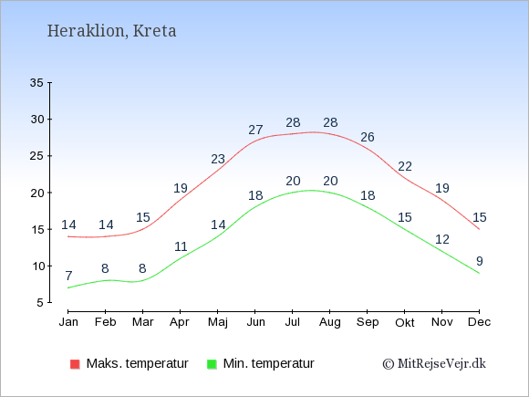 Gennemsnitlige temperaturer i Heraklion -nat og dag: Januar 7,14. Februar 8,14. Marts 8,15. April 11,19. Maj 14,23. Juni 18,27. Juli 20,28. August 20,28. September 18,26. Oktober 15,22. November 12,19. December 9,15.