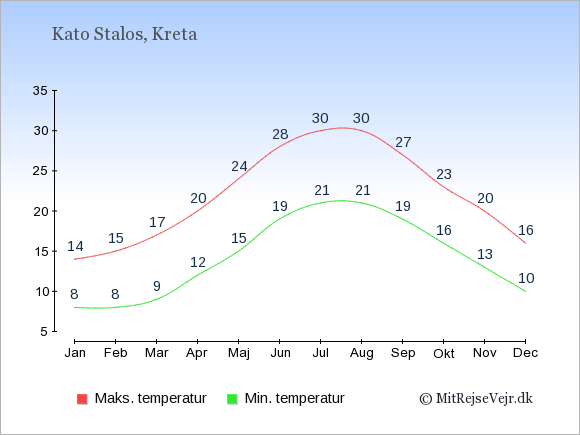 Gennemsnitlige temperaturer i Kato Stalos -nat og dag: Januar 8;14. Februar 8;15. Marts 9;17. April 12;20. Maj 15;24. Juni 19;28. Juli 21;30. August 21;30. September 19;27. Oktober 16;23. November 13;20. December 10;16.