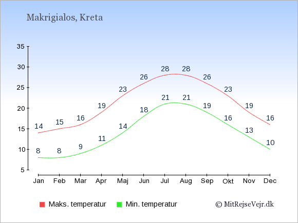Gennemsnitlige temperaturer i Makrigialos -nat og dag: Januar:8,14. Februar:8,15. Marts:9,16. April:11,19. Maj:14,23. Juni:18,26. Juli:21,28. August:21,28. September:19,26. Oktober:16,23. November:13,19. December:10,16.