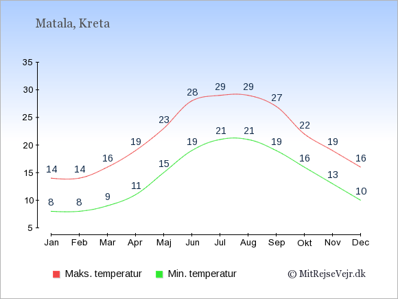 Gennemsnitlige temperaturer i Matala -nat og dag: Januar:8,14. Februar:8,14. Marts:9,16. April:11,19. Maj:15,23. Juni:19,28. Juli:21,29. August:21,29. September:19,27. Oktober:16,22. November:13,19. December:10,16.