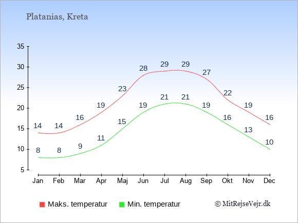 Gennemsnitlige temperaturer i Platanias -nat og dag: Januar 8;14. Februar 8;14. Marts 9;16. April 11;19. Maj 15;23. Juni 19;28. Juli 21;29. August 21;29. September 19;27. Oktober 16;22. November 13;19. December 10;16.