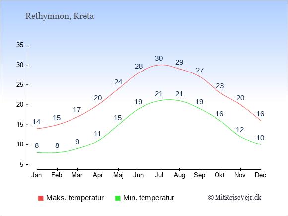Gennemsnitlige temperaturer i Rethymnon -nat og dag: Januar 8,14. Februar 8,15. Marts 9,17. April 11,20. Maj 15,24. Juni 19,28. Juli 21,30. August 21,29. September 19,27. Oktober 16,23. November 12,20. December 10,16.