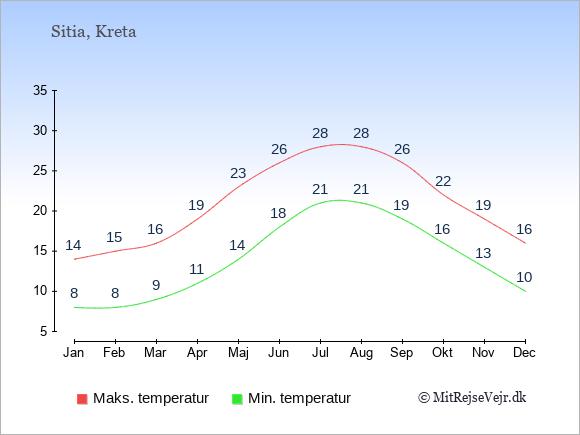 Gennemsnitlige temperaturer i Sitia -nat og dag: Januar:8,14. Februar:8,15. Marts:9,16. April:11,19. Maj:14,23. Juni:18,26. Juli:21,28. August:21,28. September:19,26. Oktober:16,22. November:13,19. December:10,16.