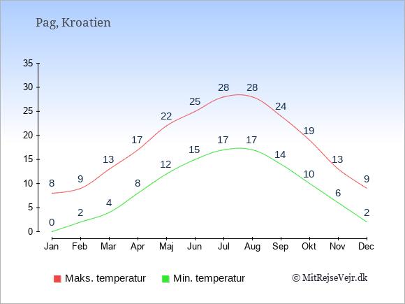 Gennemsnitlige temperaturer på Pag -nat og dag: Januar 0,8. Februar 2,9. Marts 4,13. April 8,17. Maj 12,22. Juni 15,25. Juli 17,28. August 17,28. September 14,24. Oktober 10,19. November 6,13. December 2,9.