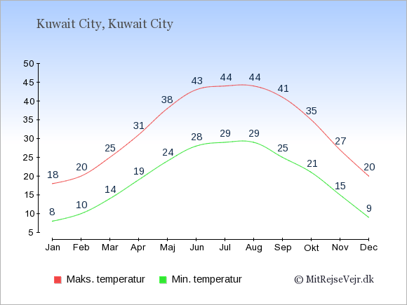 Gennemsnitlige temperaturer i Kuwait City -nat og dag: Januar 8;18. Februar 10;20. Marts 14;25. April 19;31. Maj 24;38. Juni 28;43. Juli 29;44. August 29;44. September 25;41. Oktober 21;35. November 15;27. December 9;20.