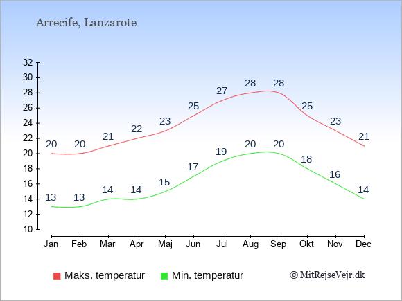 Gennemsnitlige temperaturer i Arrecife -nat og dag: Januar 13;20. Februar 13;20. Marts 14;21. April 14;22. Maj 15;23. Juni 17;25. Juli 19;27. August 20;28. September 20;28. Oktober 18;25. November 16;23. December 14;21.