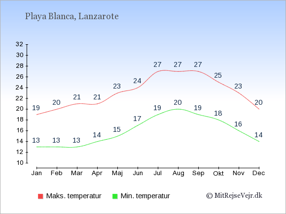 Gennemsnitlige temperaturer i Playa Blanca -nat og dag: Januar:13,19. Februar:13,20. Marts:13,21. April:14,21. Maj:15,23. Juni:17,24. Juli:19,27. August:20,27. September:19,27. Oktober:18,25. November:16,23. December:14,20.