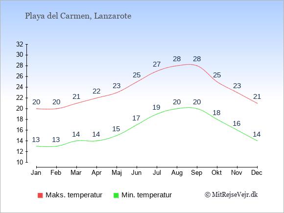 Gennemsnitlige temperaturer i Playa del Carmen -nat og dag: Januar:13,20. Februar:13,20. Marts:14,21. April:14,22. Maj:15,23. Juni:17,25. Juli:19,27. August:20,28. September:20,28. Oktober:18,25. November:16,23. December:14,21.