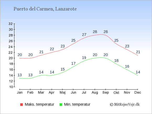 Gennemsnitlige temperaturer i Puerto del Carmen -nat og dag: Januar 13,20. Februar 13,20. Marts 14,21. April 14,22. Maj 15,23. Juni 17,25. Juli 19,27. August 20,28. September 20,28. Oktober 18,25. November 16,23. December 14,21.