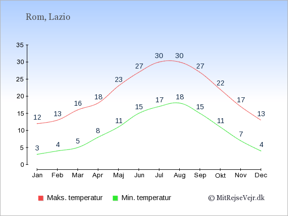 Gennemsnitlige temperaturer i Rom -nat og dag: Januar 3;12. Februar 4;13. Marts 5;16. April 8;18. Maj 11;23. Juni 15;27. Juli 17;30. August 18;30. September 15;27. Oktober 11;22. November 7;17. December 4;13.