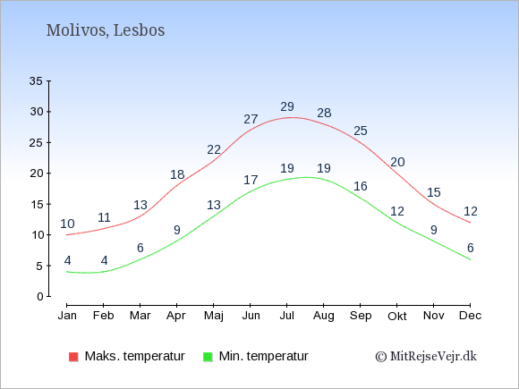 Gennemsnitlige temperaturer i Molivos -nat og dag: Januar:4,10. Februar:4,11. Marts:6,13. April:9,18. Maj:13,22. Juni:17,27. Juli:19,29. August:19,28. September:16,25. Oktober:12,20. November:9,15. December:6,12.