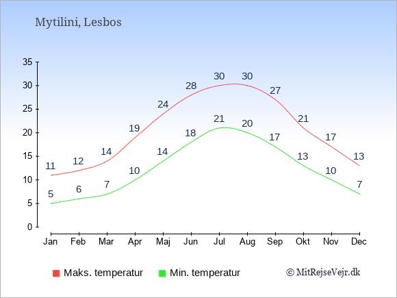 Gennemsnitlige temperaturer i Mytilini -nat og dag: Januar:5,11. Februar:6,12. Marts:7,14. April:10,19. Maj:14,24. Juni:18,28. Juli:21,30. August:20,30. September:17,27. Oktober:13,21. November:10,17. December:7,13.