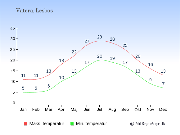 Gennemsnitlige temperaturer i Vatera -nat og dag: Januar 5;11. Februar 5;11. Marts 6;13. April 10;18. Maj 13;22. Juni 17;27. Juli 20;29. August 19;28. September 17;25. Oktober 13;20. November 9;16. December 7;13.