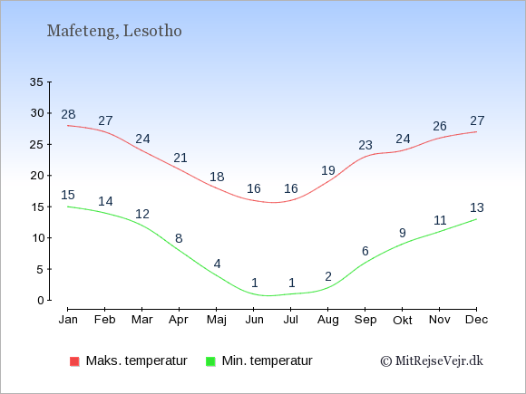 Gennemsnitlige temperaturer i Mafeteng -nat og dag: Januar 15;28. Februar 14;27. Marts 12;24. April 8;21. Maj 4;18. Juni 1;16. Juli 1;16. August 2;19. September 6;23. Oktober 9;24. November 11;26. December 13;27.