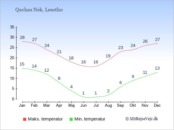 Gennemsnitlige temperaturer i Qachas Nek -nat og dag: Januar 15;28. Februar 14;27. Marts 12;24. April 8;21. Maj 4;18. Juni 1;16. Juli 1;16. August 2;19. September 6;23. Oktober 9;24. November 11;26. December 13;27.
