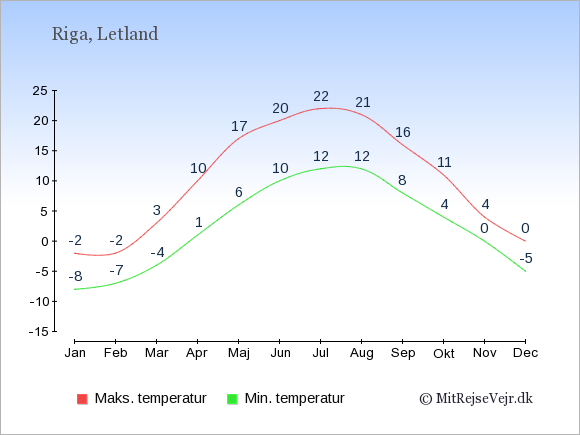 Gennemsnitlige temperaturer i Letland -nat og dag: Januar -8;-2. Februar -7;-2. Marts -4;3. April 1;10. Maj 6;17. Juni 10;20. Juli 12;22. August 12;21. September 8;16. Oktober 4;11. November 0;4. December -5;0.